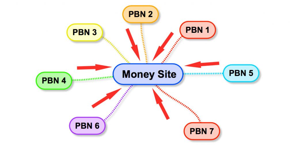 PBN structure linking to money site